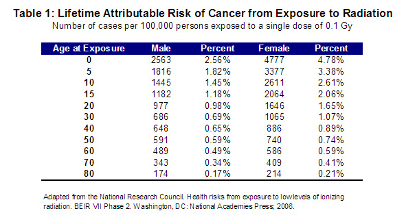 Ct Scan Radiation Dose Chart