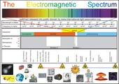 Electromagnetic Light